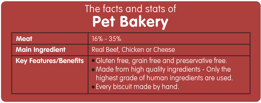 Facts and Stats of Pet Bakery Dog Treats