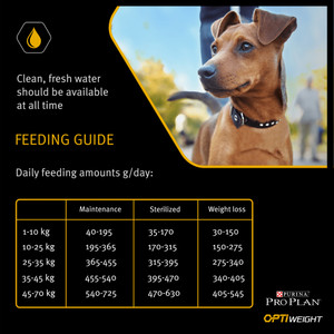 Pro Plan chicken rice dry dog food