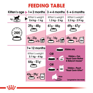 ROYAL CANIN® Kitten Dry Food 4kg