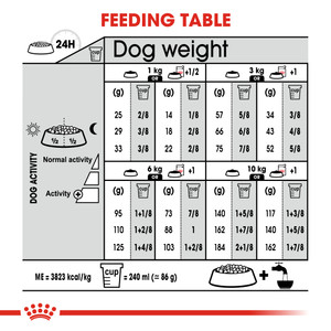 adult dry dog food feeding table