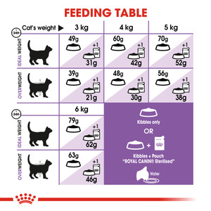 ROYAL CANIN® Appetite Control 400g
